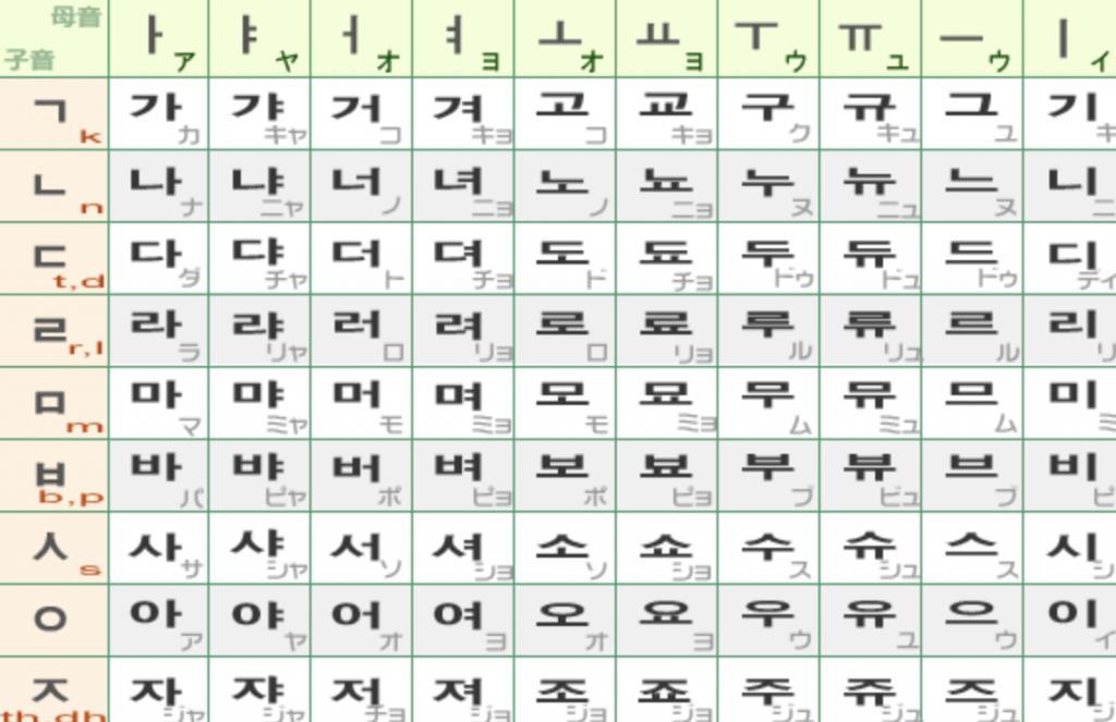 韓本語 カンユミ